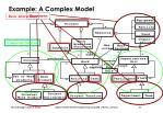 example a complex model