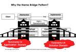 why the name bridge pattern