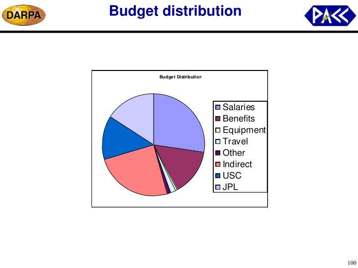 Budget distribution