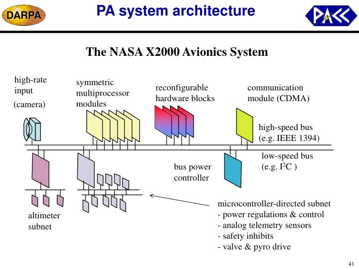 PA system architecture