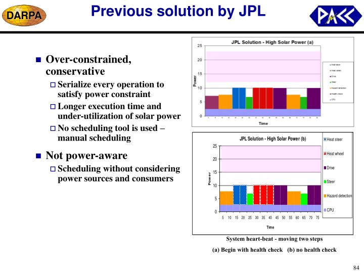 Previous solution by JPL