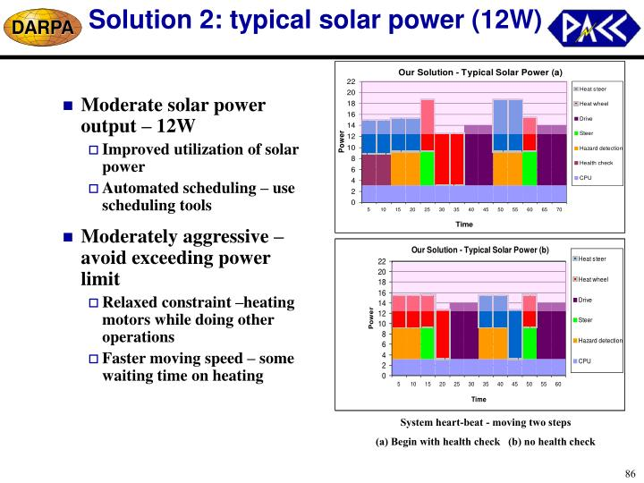 Solution 2: typical solar power (12W)