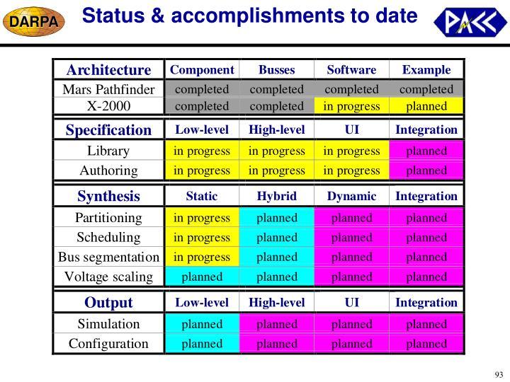 Status & accomplishments to date