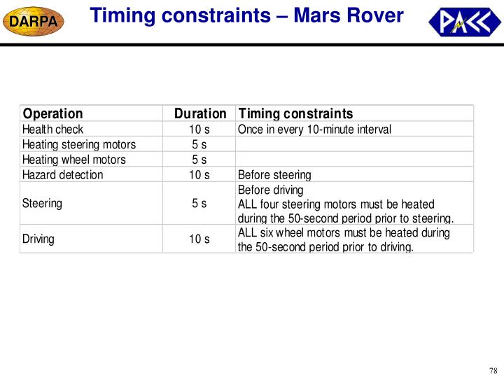 Timing constraints – Mars Rover