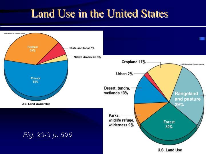 Rangeland and pasture 29%