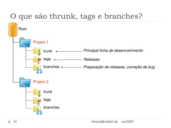 O que são thrunk, tags e branches?
