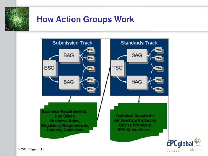 How Action Groups Work