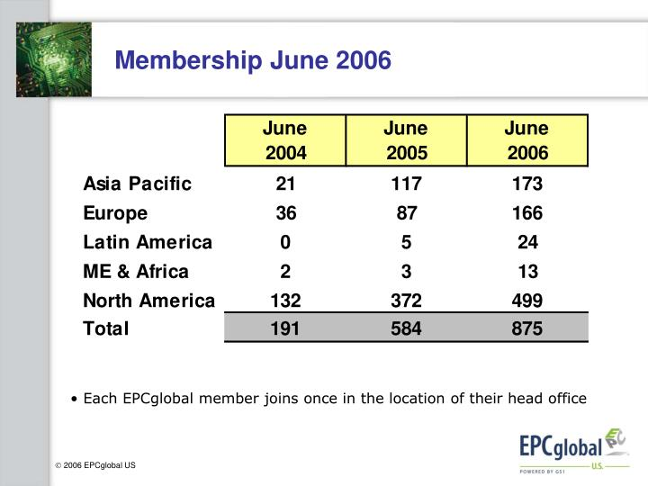 Membership june 2006