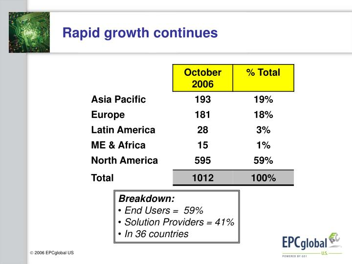 Rapid growth continues