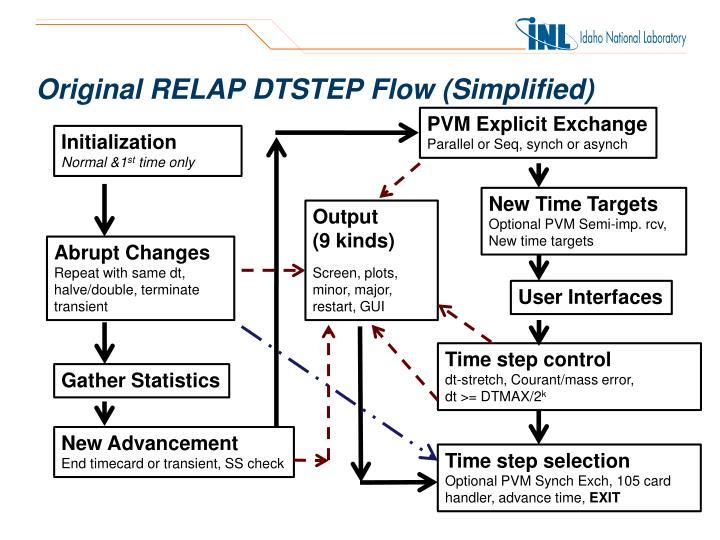 Original RELAP DTSTEP Flow (Simplified)