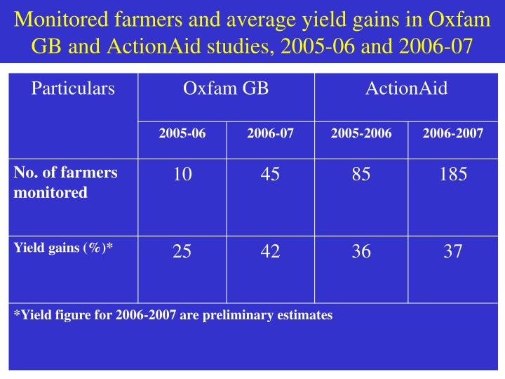 Monitored farmers and average yield gains in Oxfam GB and ActionAid studies, 2005-06 and 2006-07