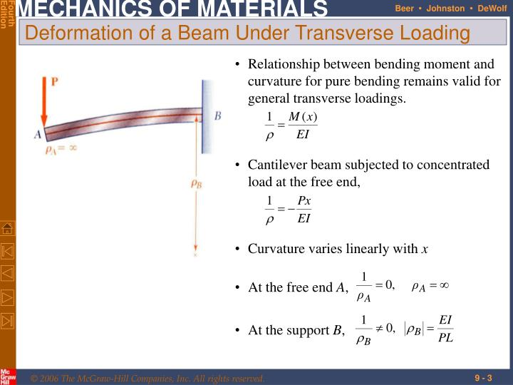 Relationship between bending moment and curvature for pure bending remains valid for general transverse loadings.