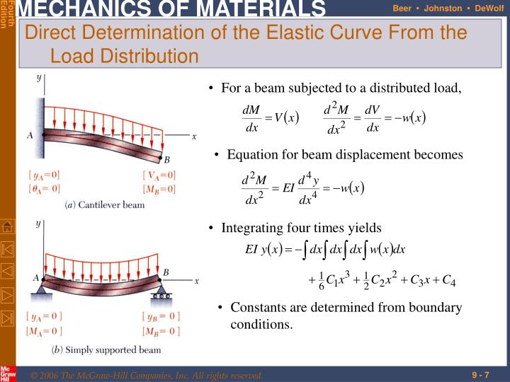 For a beam subjected to a distributed load,