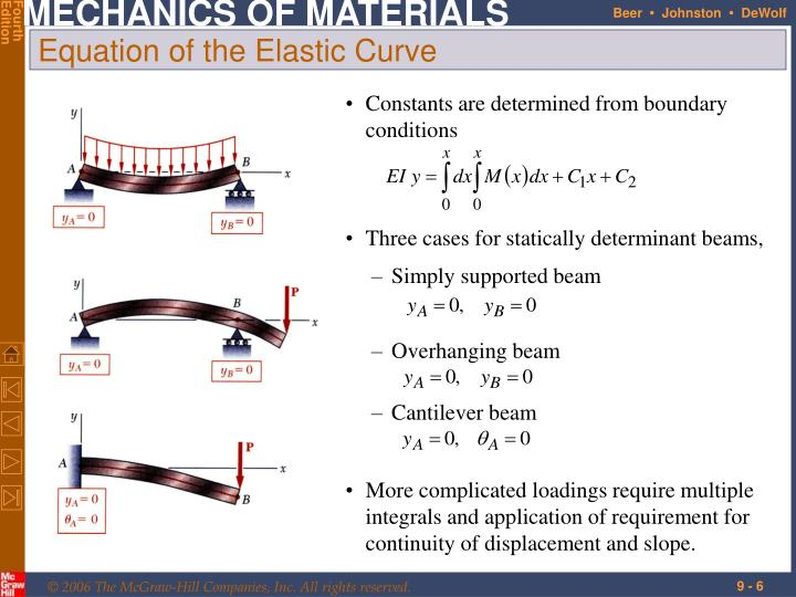 Constants are determined from boundary conditions