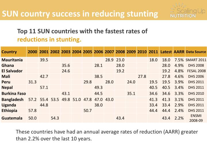 SUN country success in reducing stunting