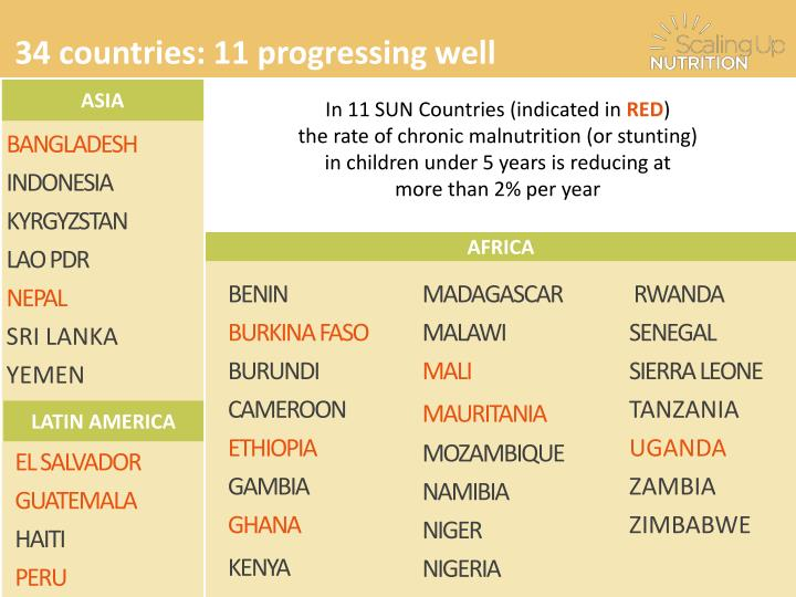 34 countries: 11 progressing well