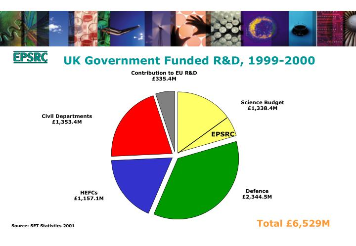 UK Government Funded R&D, 1999-2000
