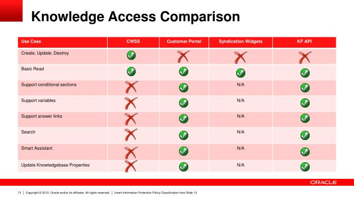 Knowledge Access Comparison
