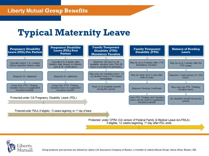Ppt Liberty Mutual Group Benefits And Leland Stanford Junior