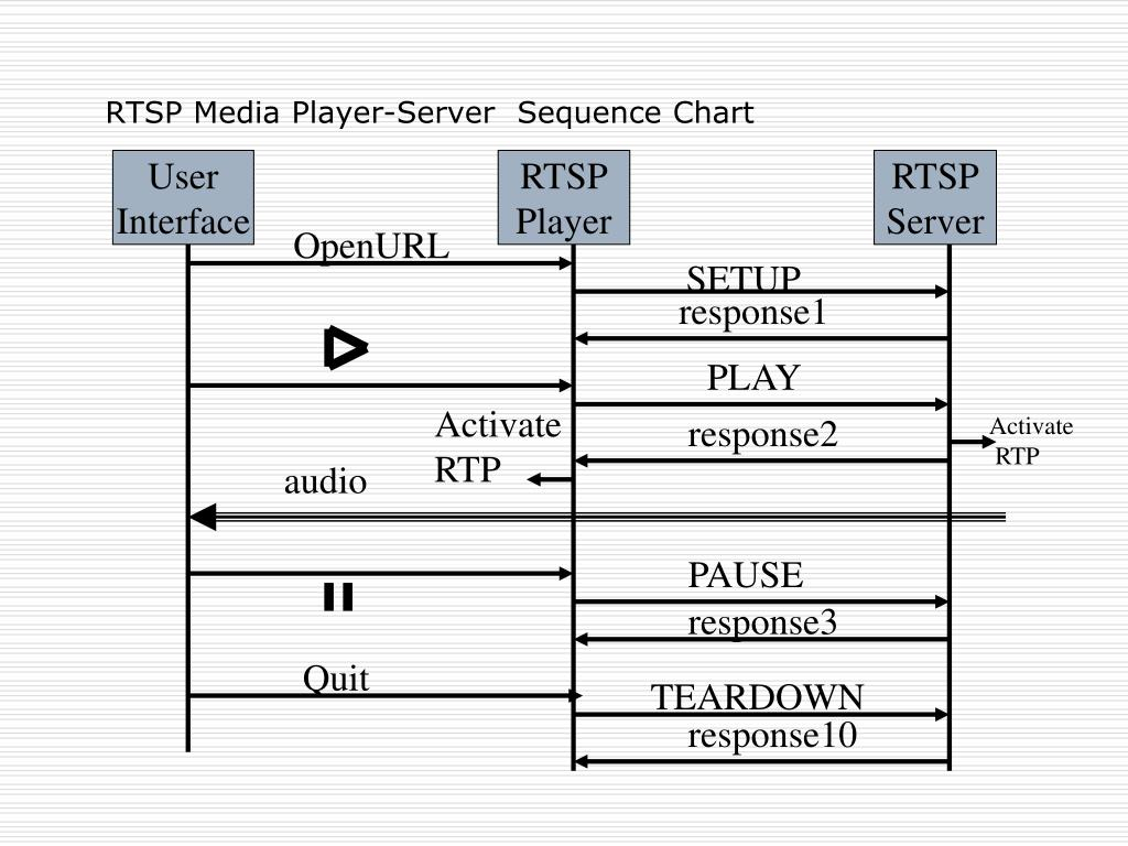 PPT - Real Time Streaming Protocol PowerPoint Presentation - ID:3093912