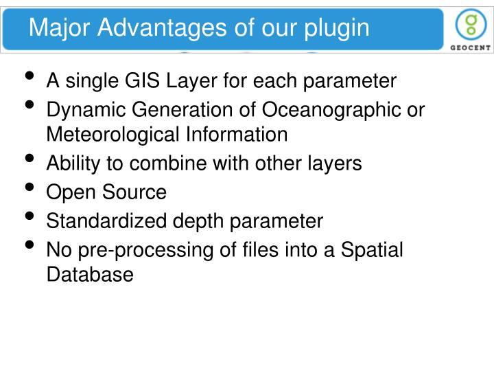 Major Advantages of our plugin