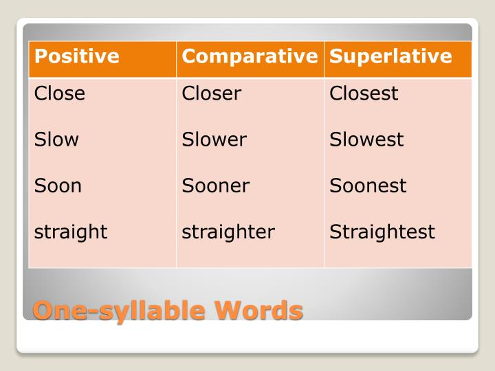 One-syllable Words