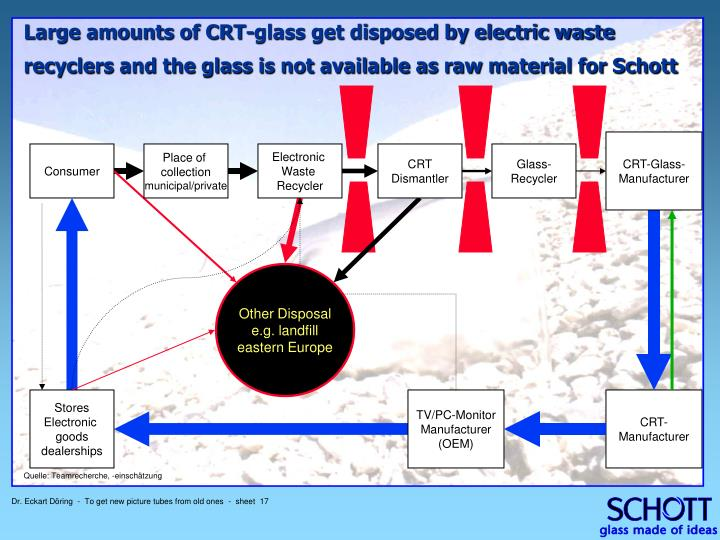 Large amounts of CRT-glass get disposed by electric waste