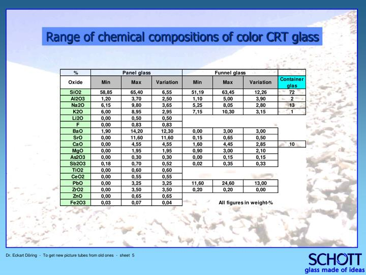 Range of chemical compositions of color CRT glass
