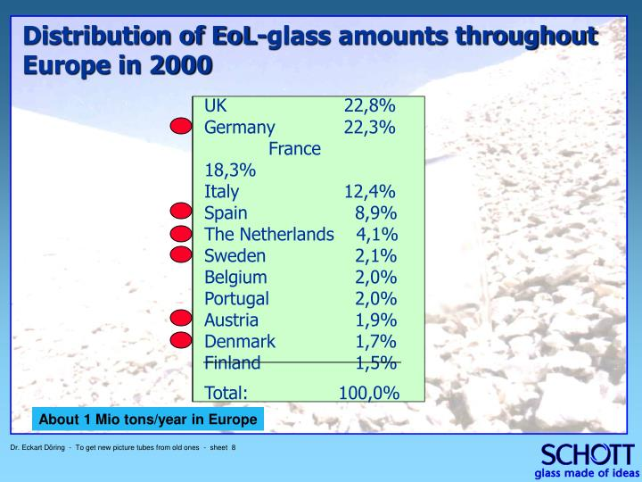 Distribution of EoL-glass amounts throughout