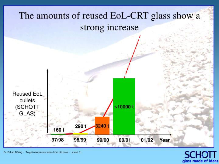 The amounts of reused EoL-CRT glass show a strong increase