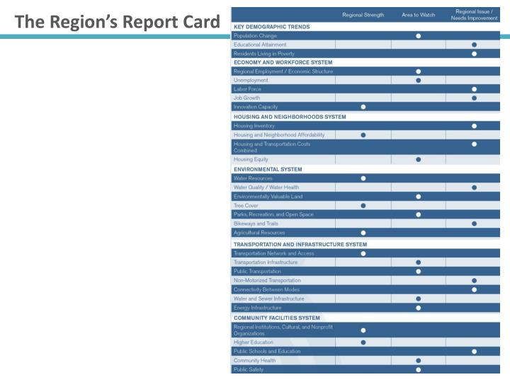 The Region's Report Card