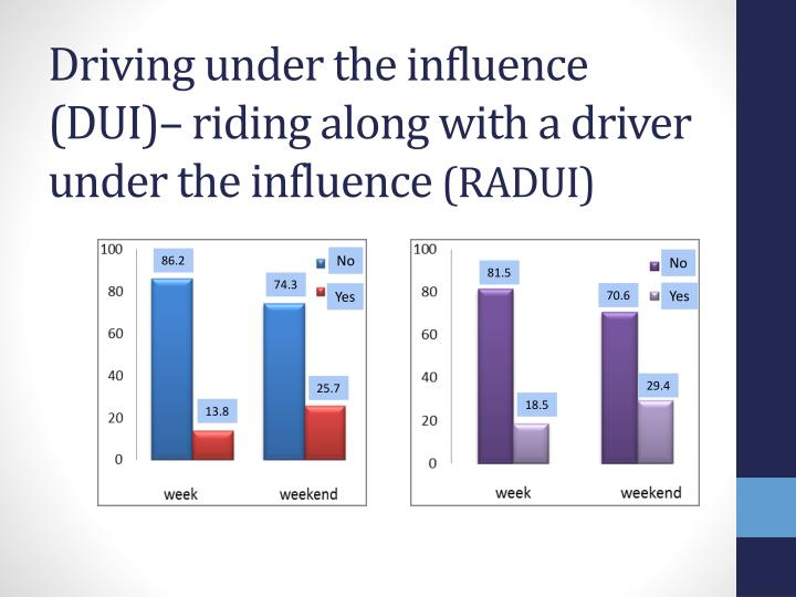 driving under the influence 3 essay Driving under the influence, driving while intoxicated, drunken driving, drunk driving, operating under the influence, drinking and driving, or impaired driving is the crime of driving a motor vehicle while impaired by alcohol or other drugs including those prescribed by physicians.