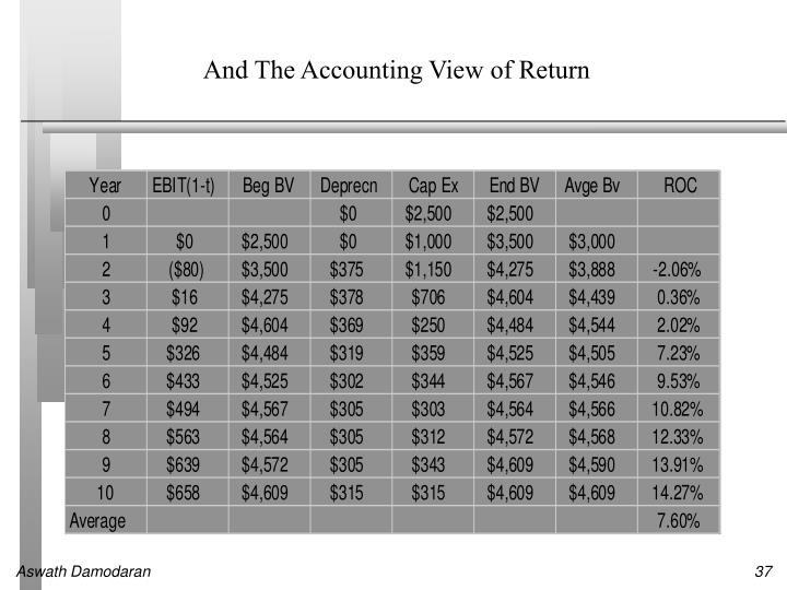 And The Accounting View of Return