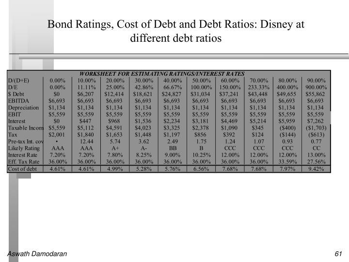 Bond Ratings, Cost of Debt and Debt Ratios: Disney at different debt ratios