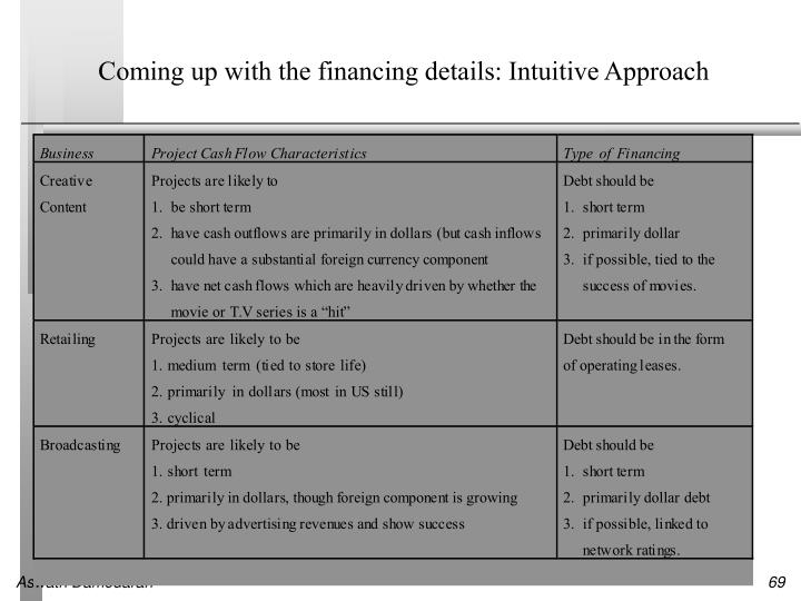 Coming up with the financing details: Intuitive Approach