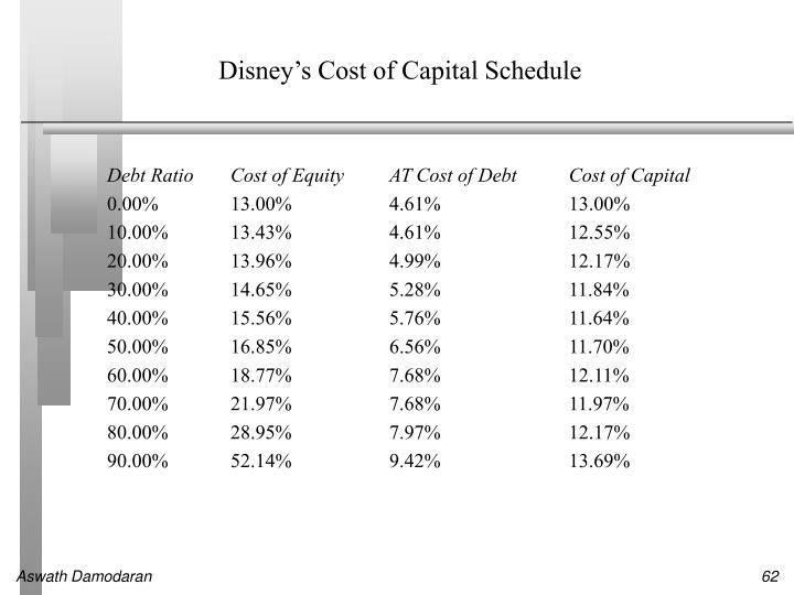 Disney's Cost of Capital Schedule