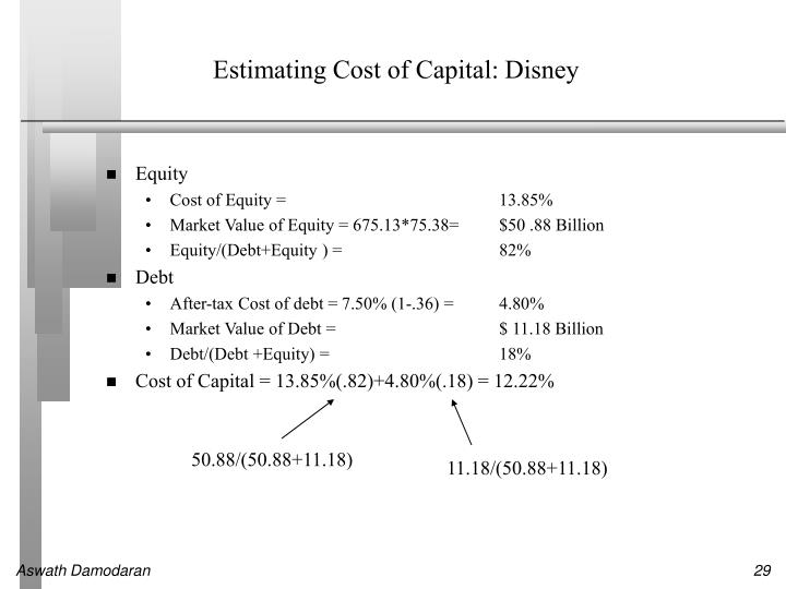 Estimating Cost of Capital: Disney