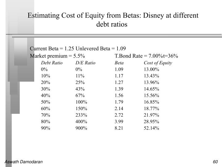 Estimating Cost of Equity from Betas: Disney at different debt ratios