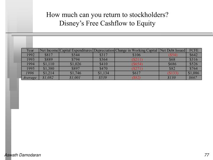 How much can you return to stockholders?