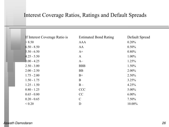 Interest Coverage Ratios, Ratings and Default Spreads