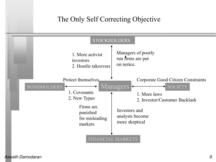 The Only Self Correcting Objective