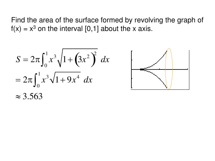 Find the area of the surface formed by revolving the graph of f(x) = x