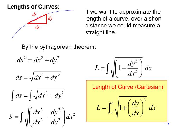 Length of Curve (Cartesian)
