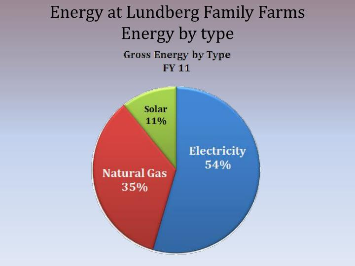 Energy at Lundberg Family