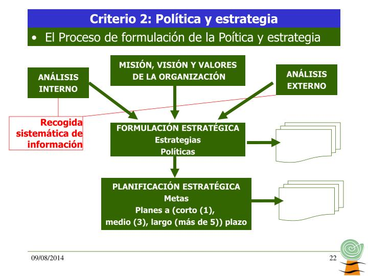 Criterio 2: Política y estrategia