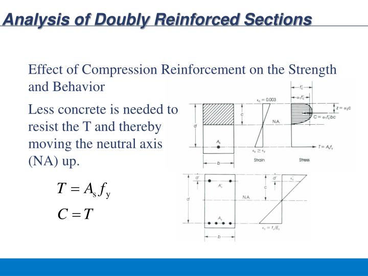 Analysis of doubly reinforced sections
