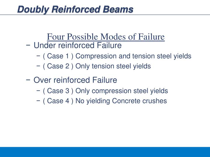 Doubly Reinforced Beams