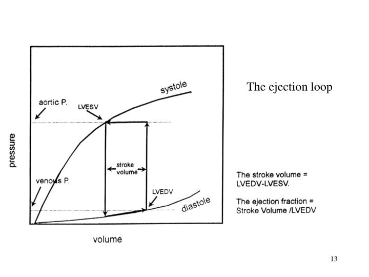 The ejection loop