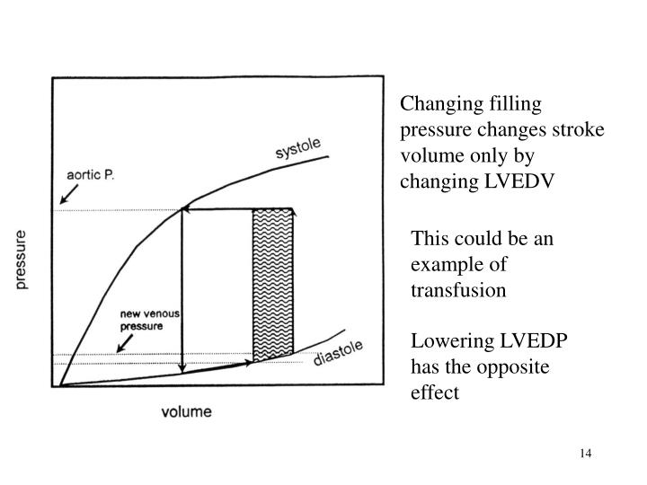 Changing filling pressure changes stroke volume only by changing LVEDV