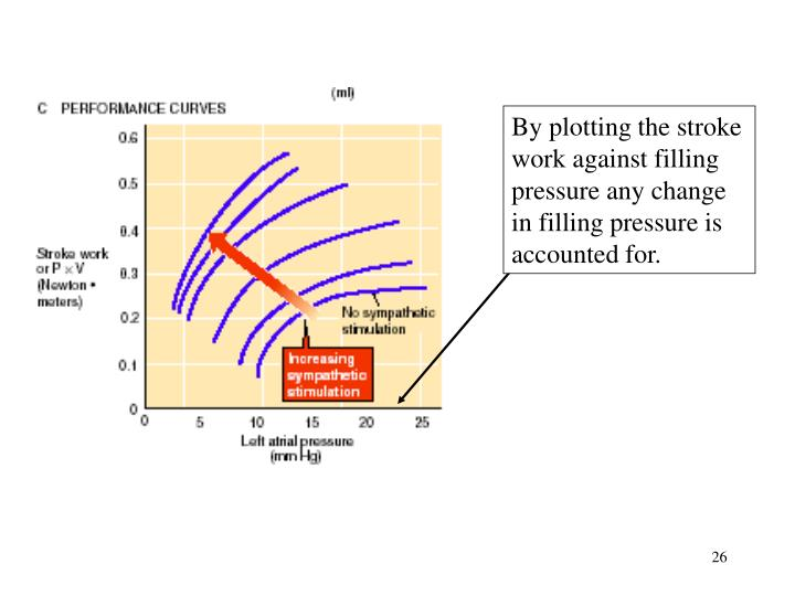 By plotting the stroke work against filling pressure any change in filling pressure is accounted for.